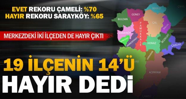 Denizli'de 19 ilçenin 14'ü hayır dedi