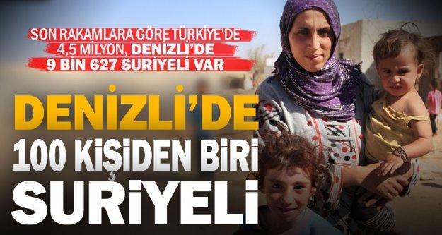 Denizli'de 9 bin 627 Suriyeli yaşıyor
