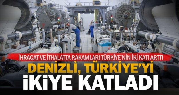 Denizli'nin ithalat ve ihracat rakamları Türkiye'nin iki katı arttı