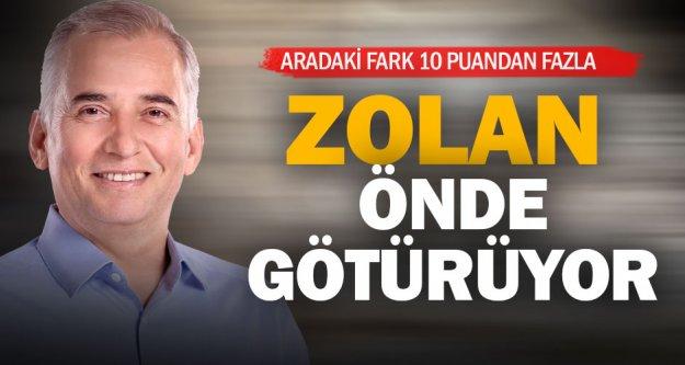 Denizli'de Başkan Zolan, 10 puan farkla önde götürüyor