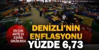 Denizlinin aylık enflasyonu Türkiye ortalamasının üstünde çıktı